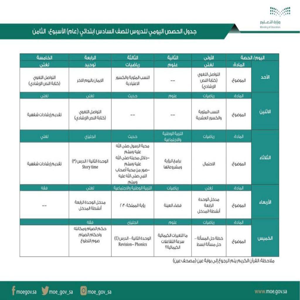 جدول الحصص اليومي لدروس الصفوف (الرابع والخامس والسادس الابتدائي)