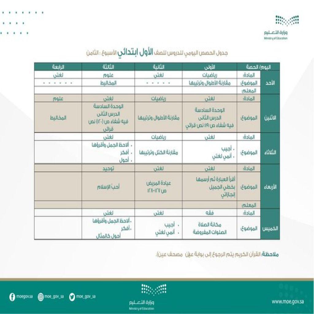 جدول الحصص اليومي لدروس الصفوف الأولية (الأول والثاني والثالث الابتدائي)