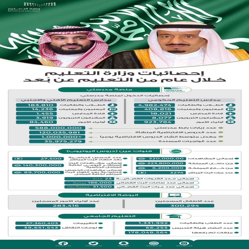 إحصائية وزارة التعليم خلال عام من التعليم عن بعُد
